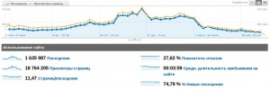 статистика з Google Analytics
