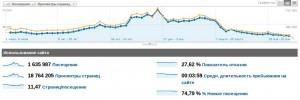 статистика з Google Analytics