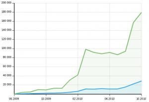график роста посещаемости на cookorama.net